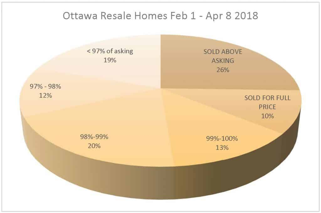 Feb&Mar Ottawa Area List-To-Sale Price Ratios by Eric Manherz