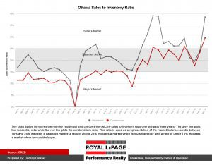 Ottawa Sales