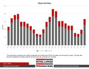 Ottawa Real Estate Unit Sales as of March 2018