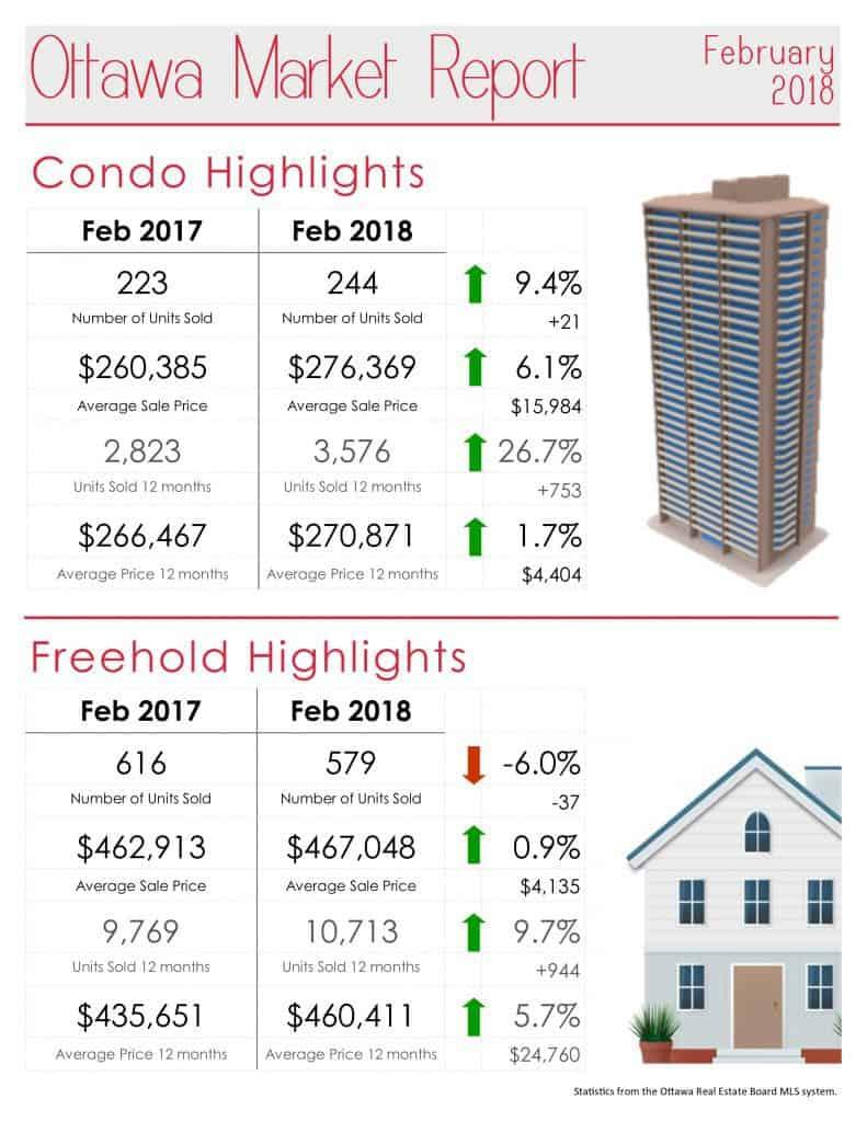 Ottawa Real Estate Market Report for February 2018