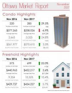 Ottawa Real Estate Market Report for November 2017
