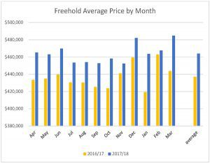 chart- ottawa freehold average price March 2018 by Eric Manherz
