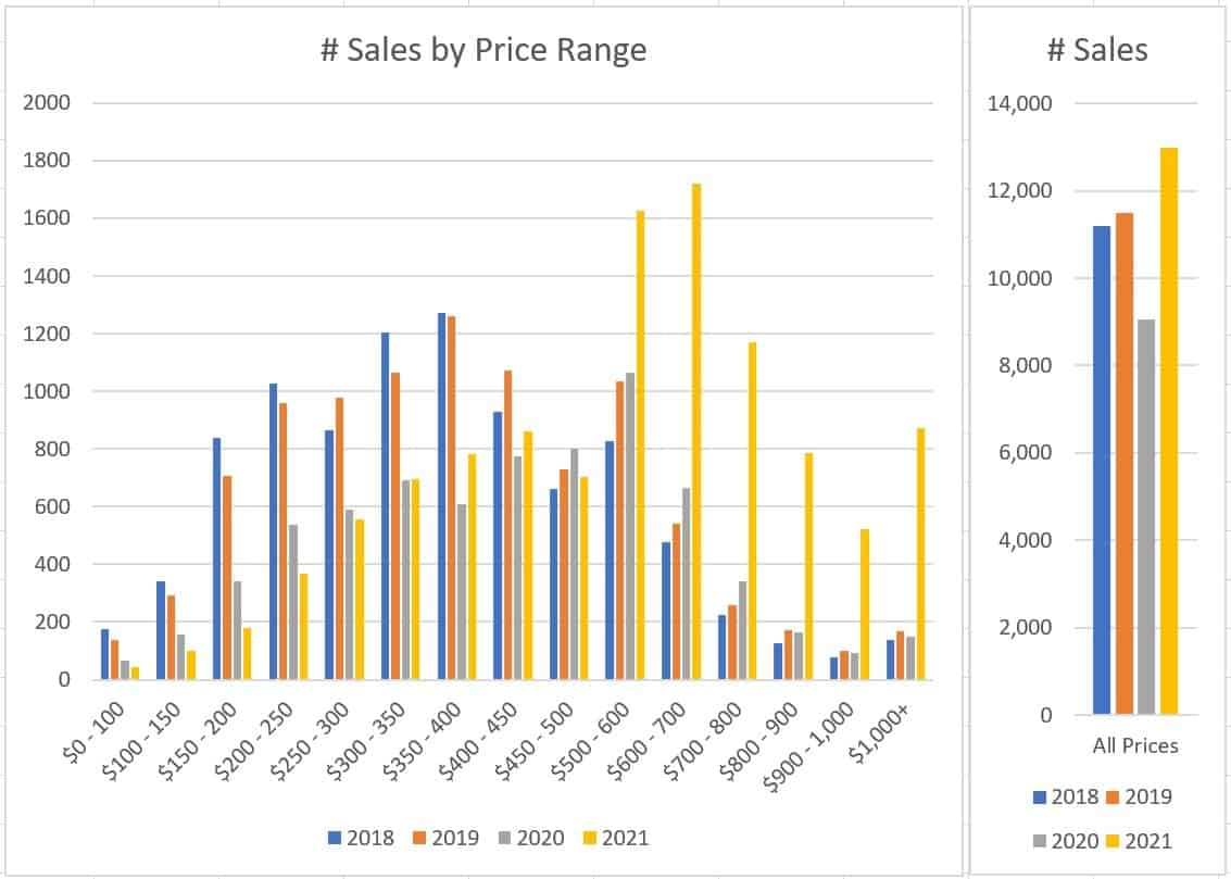 # of Sales by Price Range in Ottawa