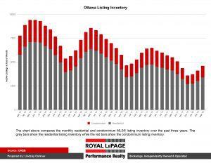 Ottawa Listing Inventory