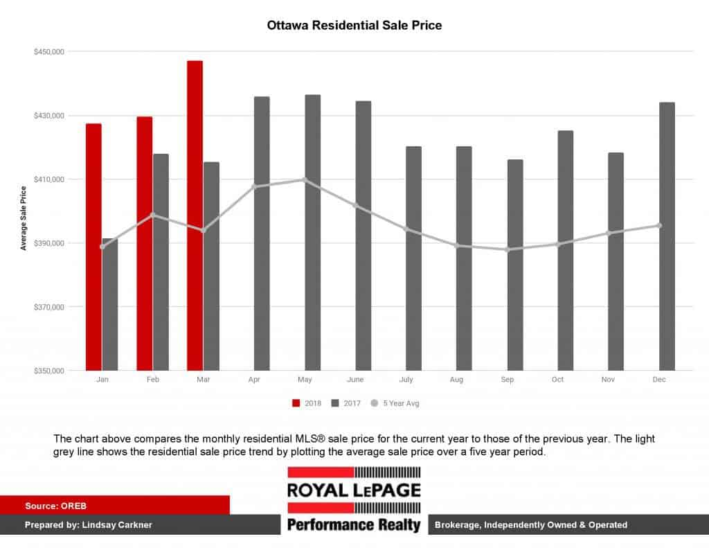 2018 Ottawa Real Estate Average Sales price for 2018 versus 2018 - residential
