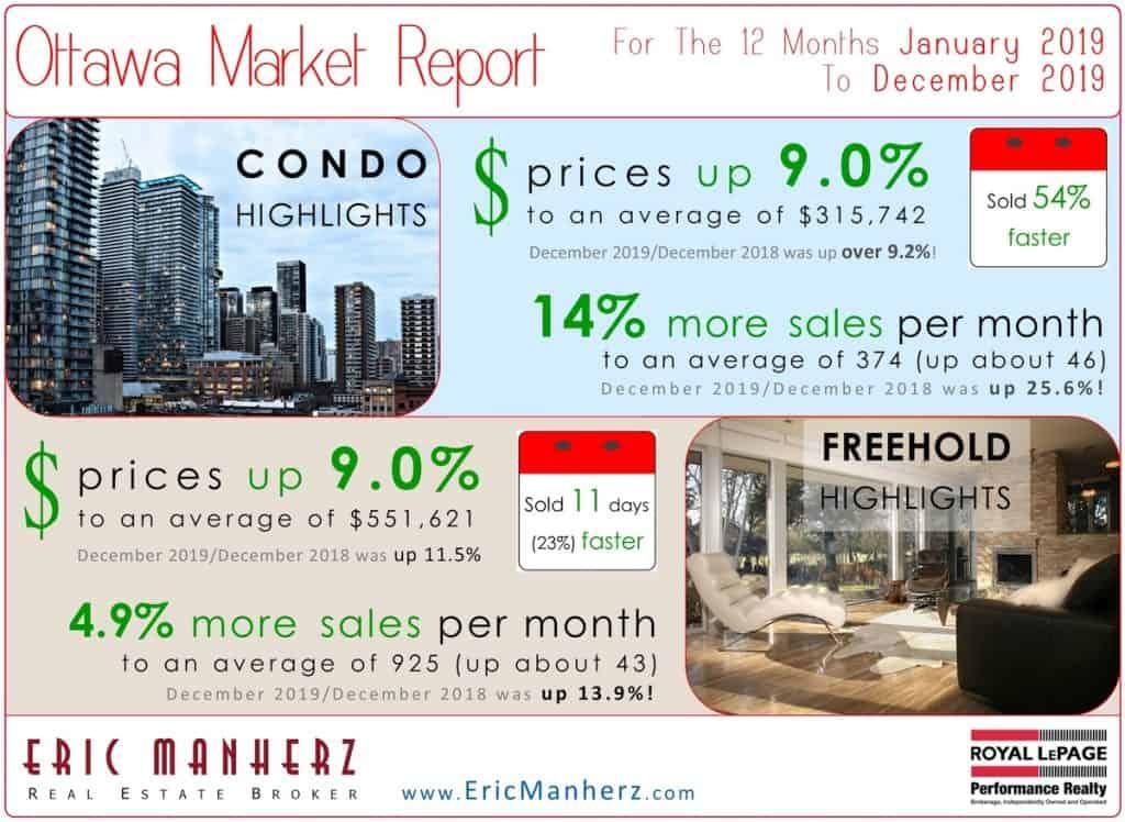 Ottawa Real Estate Market Report for December 2019