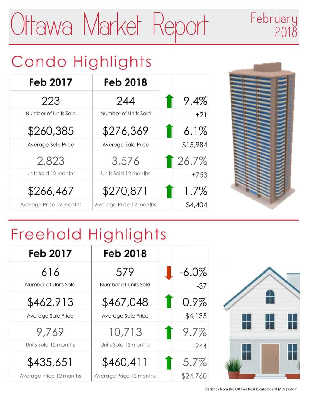 Ottawa Real Estate Market Report for February 2018