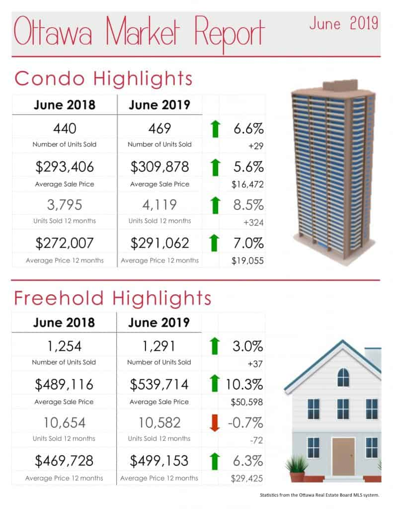 Ottawa Real Estate Market Report for June 2019