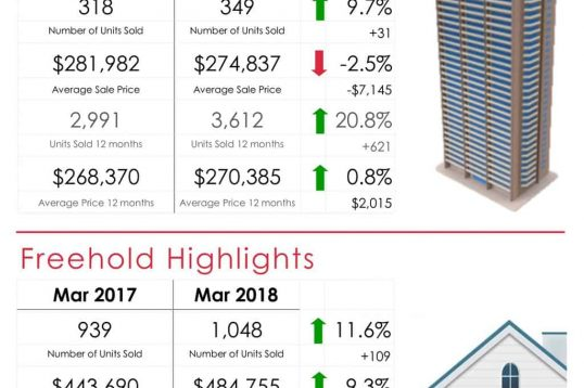 Ottawa Market Report for March 2018 by Eric Manherz