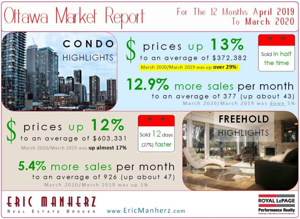 Ottawa Real Estate Market Report for March 2020