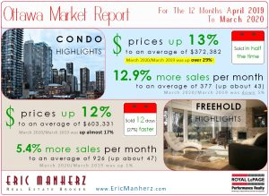 Ottawa Real Estate Market Report for March 2020