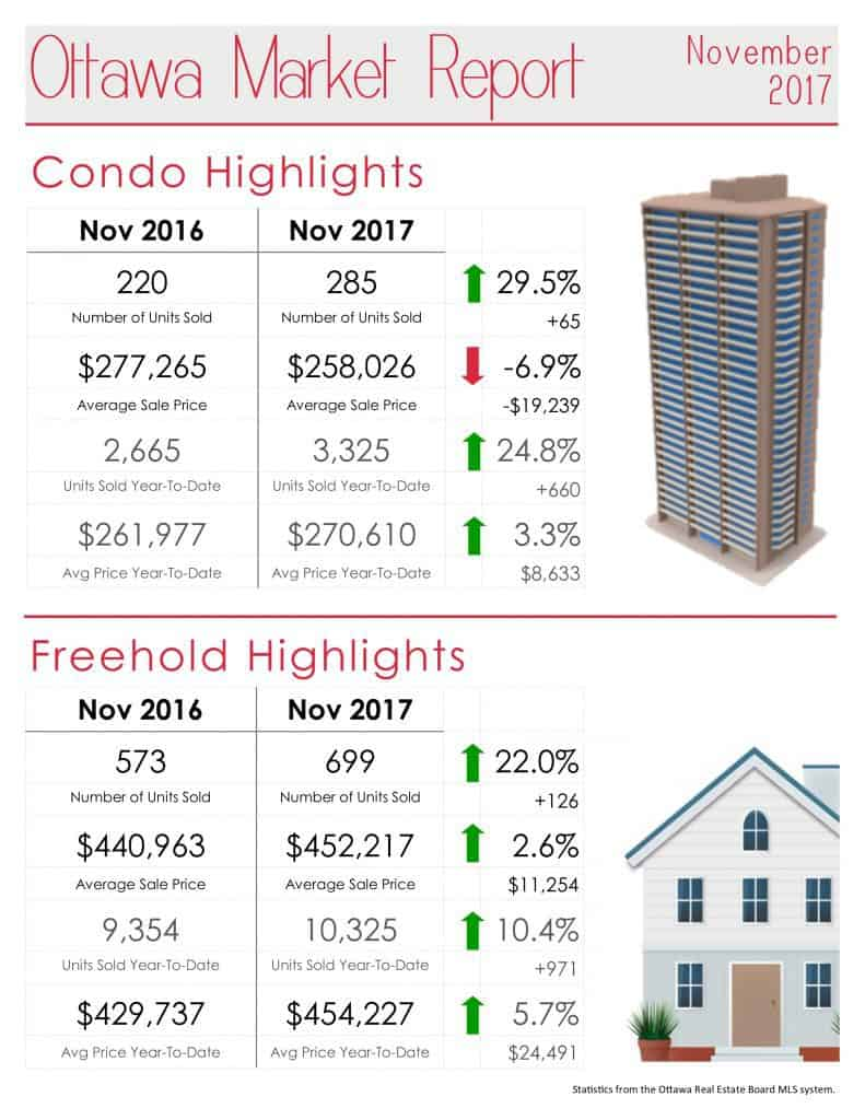 Ottawa Real Estate Market Report for November 2017