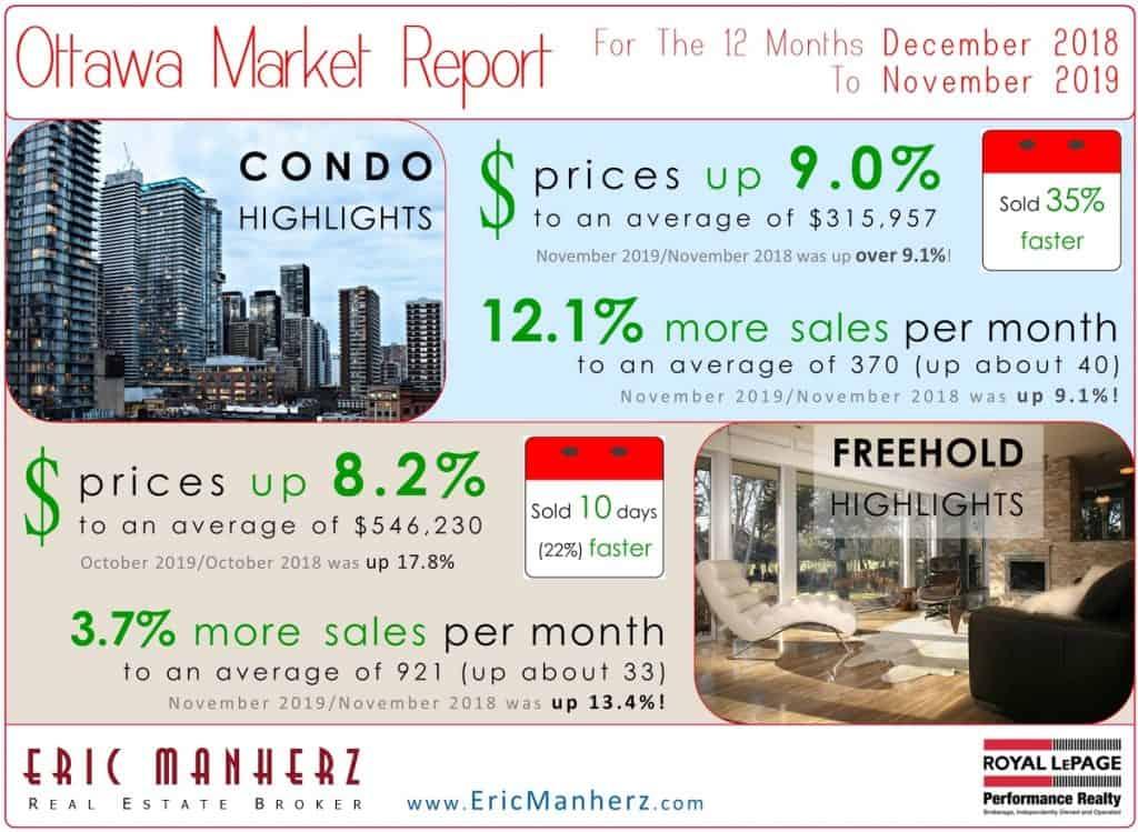 Ottawa Real Estate Market Update for November 2019