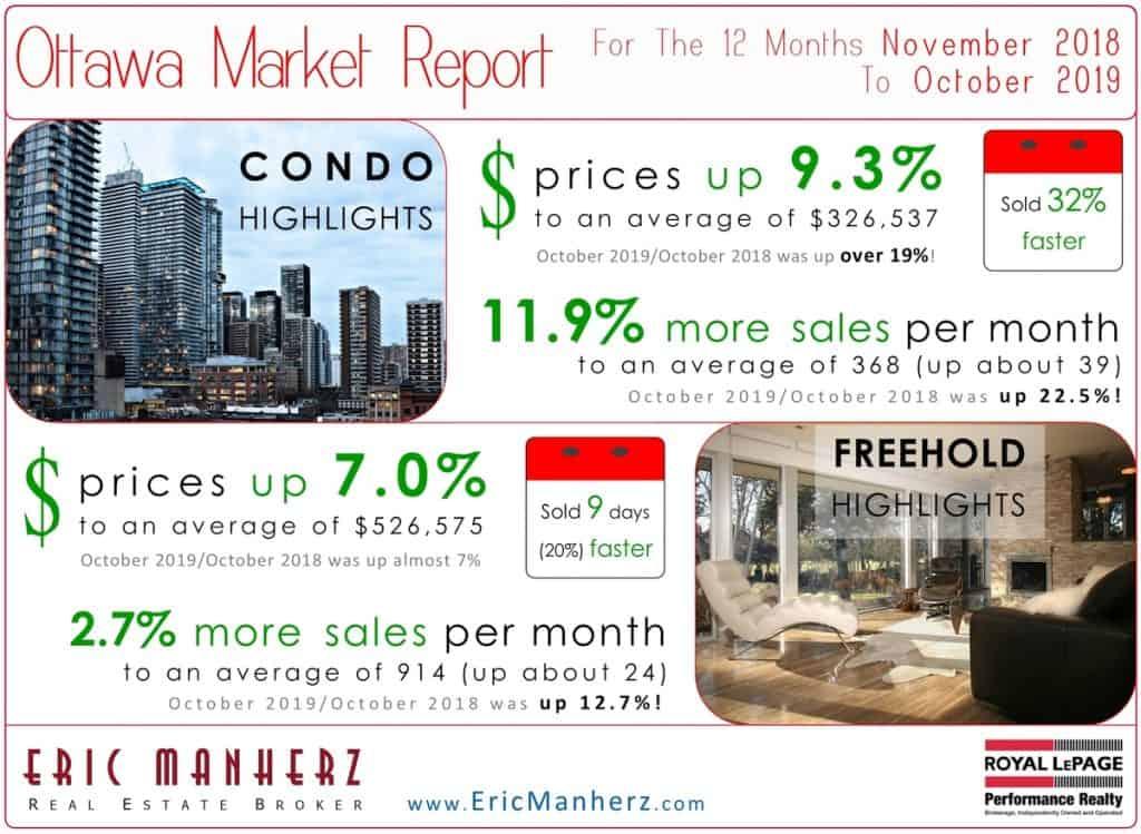 Ottawa Real Estate Market Report for October 2019