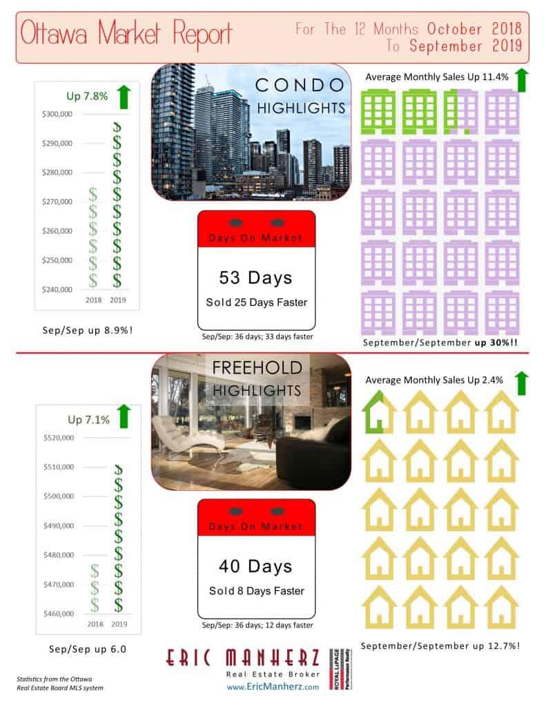 Ottawa Real Estate Market Report for September 2019