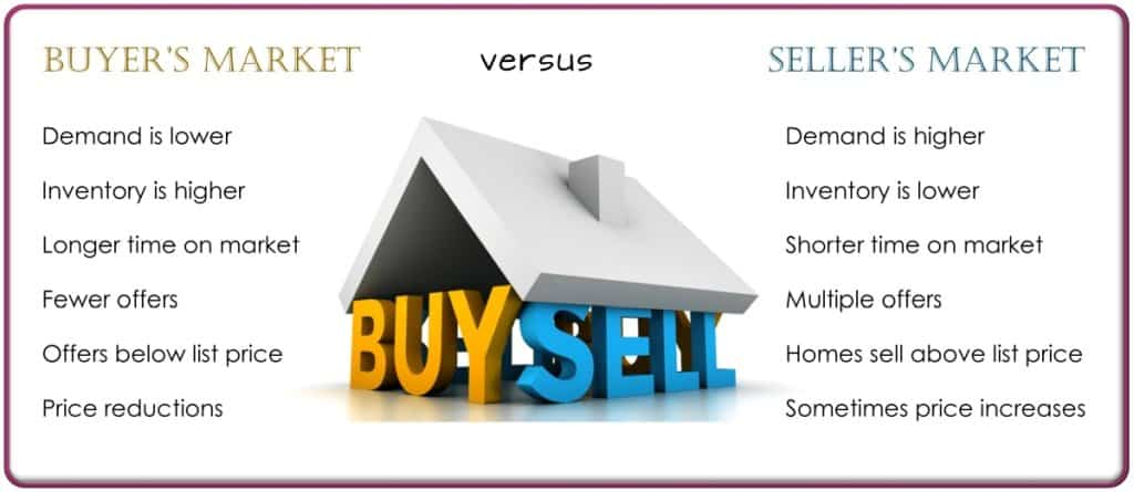 buyers market versus sellers market