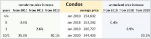 A Look At Average Ottawa Home Prices Over 10 Years