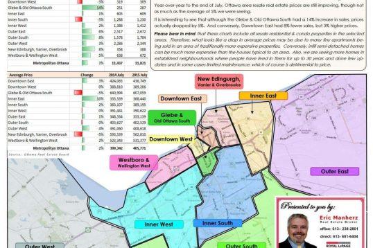 Ottawa Neighbourhood sales